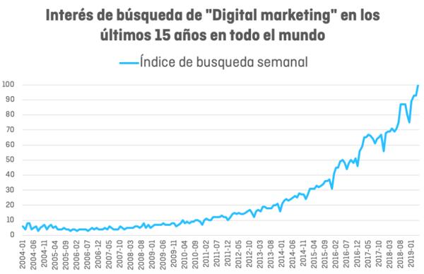 Complicado Marketing Digital Interius-1