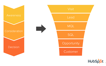 HubSpot funnel - Interius