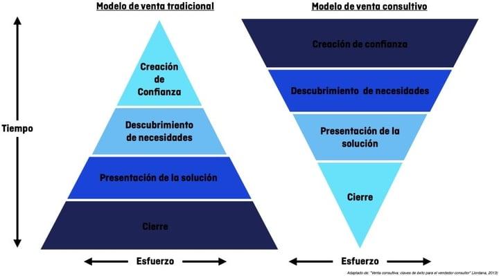 Modelo de venta consultiva