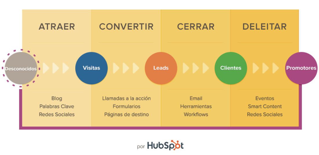 Inbound Marketing - Interius